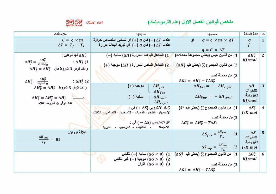 ملخص الفصل الاول علم الثرموداينمك للصف السادس الاحيائي والتطبيقي . إعداد الاستاذ حبيب الجنابي