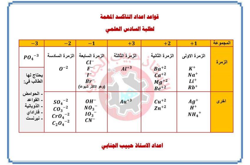 اعداد التاكسد المهمة / الاستاذ حبيب الجنابي