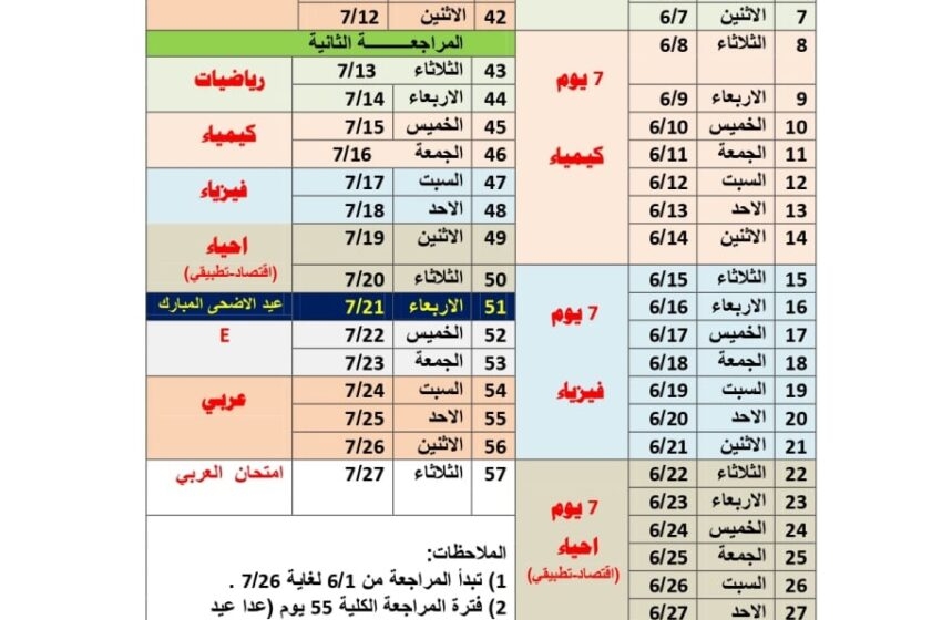 جدول المراجعة المقترح 2021 للصف السادس العلمي . الاستاذ حبيب الجنابي